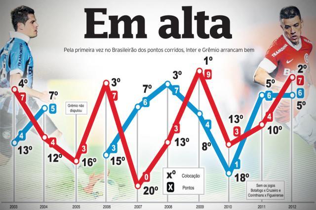 Pela primeira vez no Brasileirão de pontos corridos, Inter e Grêmio arrancam bem na competição Editoria de arte online/ZH