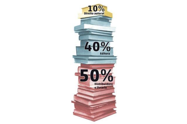 Soluções para baixar o preço do livro causam polêmica dentro e fora do país Arte de Edu/Agência RBS