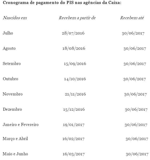 ... de pagamento do PIS/Pasep 2016/2017 - Rádio Educadora 1440 AM