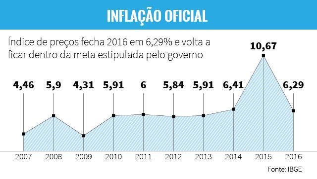 Inflação atinge 6,29% em 2016 e fica abaixo do teto da meta Arte ZH/RBS