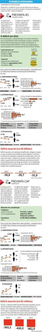 Previdência da prefeitura de Porto Alegre terá R$ 700 milhões de rombo neste ano arte ZH/RBS
