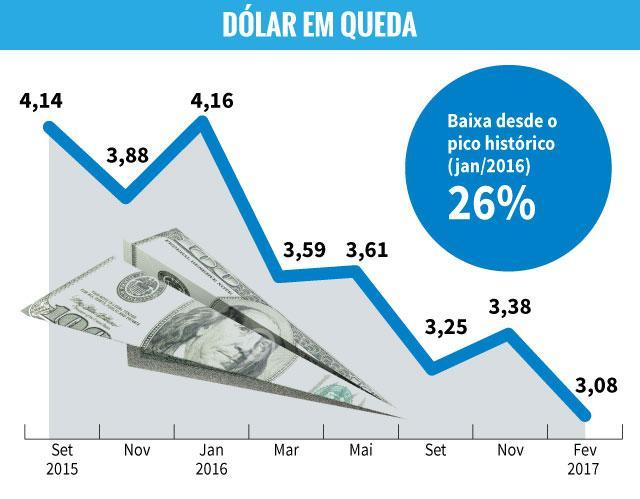 Por que o dólar, que chegou a valer mais de R$ 4, agora ameaça ficar abaixo de R$ 3? Arte ZH/Agência RBS