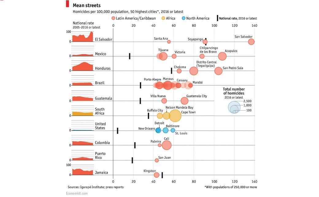 Porto Alegre é listada entre as cidades mais violentas do mundo The Economist / Reprodução/Reprodução