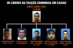 Líderes de facção indiciada em Caxias do Sul retornam para a Penitenciária do Apanhador Polícia Civil / Divulgação/Divulgação