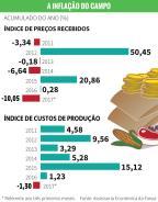 Safra maior e preço menor ao produtor rural /