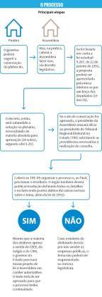 Plebiscito no Rio Grande do Sul deve ter voto obrigatório /
