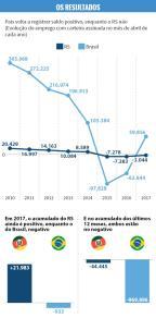 Mercado de trabalho melhorou, mas saída da crise não deve ser rápida /
