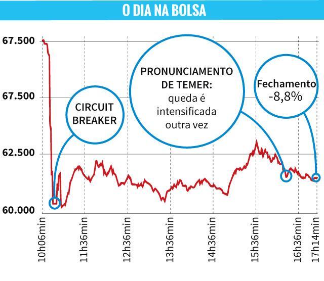 Seis olhares sobre o futuro da crise e do Brasil /