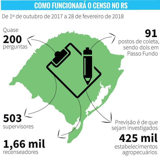 RS terá 425 mil estabelecimentos mapeados pelo Censo Agropecuário /
