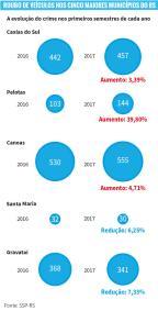 Pelotas registra o maior aumento de roubo de veículos entre os cinco maiores municípios do interior do RS /