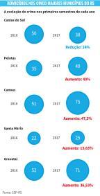 Dos cinco maiores municípios do interior do RS, apenas Caxias reduziu homicídios no 1º semestre /